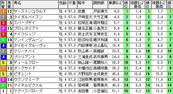 【約30分前オッズ】0425東京7(日刊コンピ 馬券生活 的中 万馬券 三連単 札幌競馬)