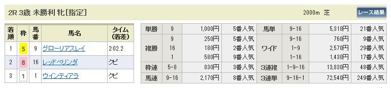 【払戻金】0425福島2(日刊コンピ 馬券生活 的中 万馬券 三連単 札幌競馬)