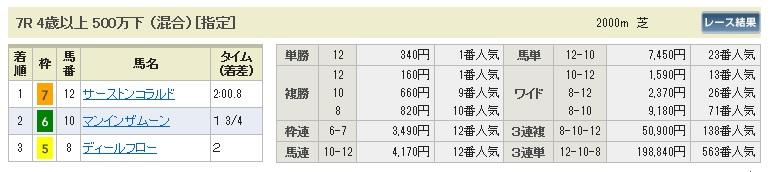 【払戻金】0425東京7(日刊コンピ 馬券生活 的中 万馬券 三連単 札幌競馬)