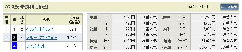 【払戻金】0425東京3(日刊コンピ 馬券生活 的中 万馬券 三連単 札幌競馬)