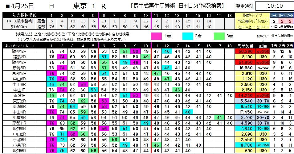 【コンピ指数】0426東京1(日刊コンピ 馬券生活 的中 万馬券 三連単 札幌競馬)