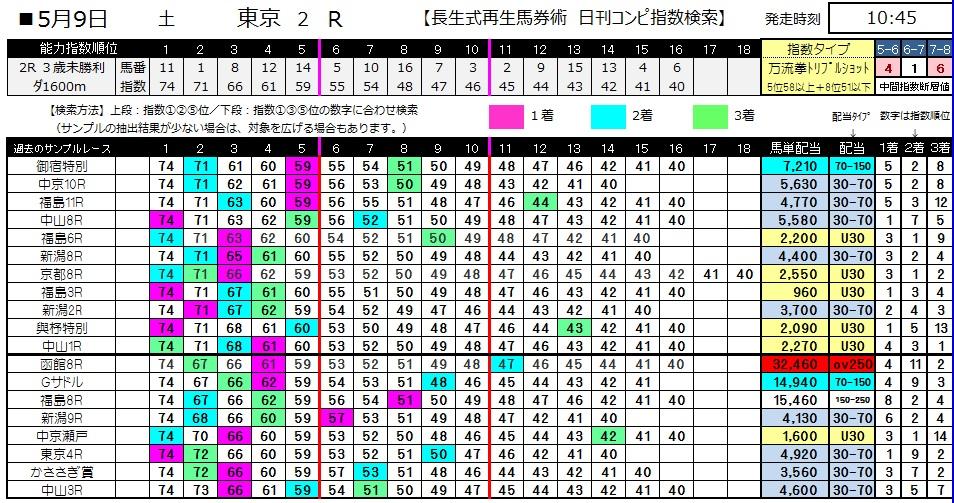 【コンピ指数】0509東京2(日刊コンピ 馬券生活 的中 万馬券 三連単 札幌競馬)
