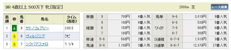 【払戻金】0510新潟9(日刊コンピ 馬券生活 的中 万馬券 三連単 札幌競馬)