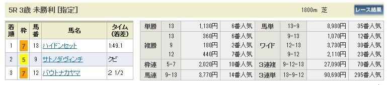 【払戻金】0510新潟5(日刊コンピ 馬券生活 的中 万馬券 三連単 札幌競馬)