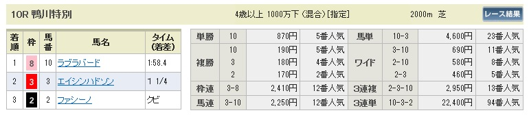 【払戻金】0509京都10(日刊コンピ 馬券生活 的中 万馬券 三連単 札幌競馬)