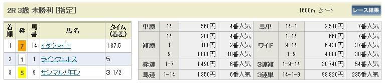 【払戻金】0509東京2(日刊コンピ 馬券生活 的中 万馬券 三連単 札幌競馬)