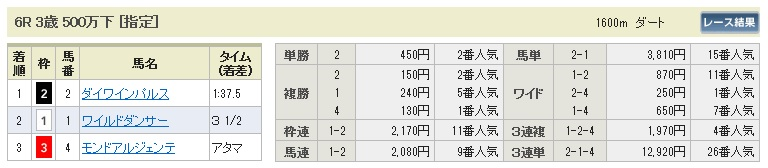【払戻金】0517東京6(日刊コンピ 馬券生活 的中 万馬券 三連単 札幌競馬)