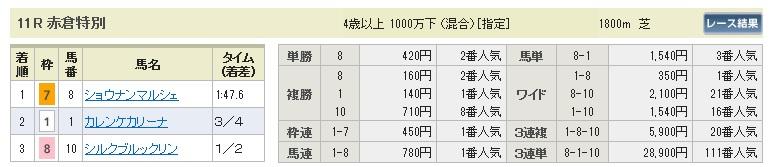 【払戻金】0517新潟11(日刊コンピ 馬券生活 的中 万馬券 三連単 札幌競馬)