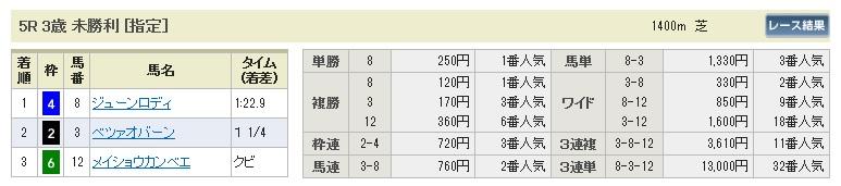 【払戻金】0517新潟5(日刊コンピ 馬券生活 的中 万馬券 三連単 札幌競馬)