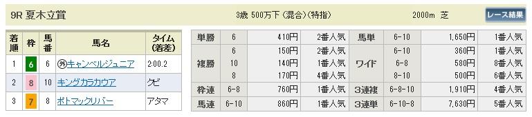 【払戻金】0516東京9(日刊コンピ 馬券生活 的中 万馬券 三連単 札幌競馬)
