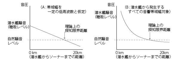 シャノンの定理