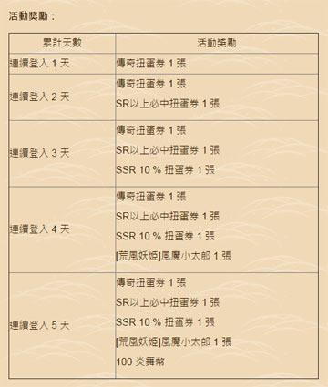 小太郎ログインキャンペーン内容