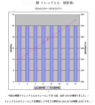 東京都 足立区 介護老人保健施設 千寿の郷 自主トレーニング グラフ