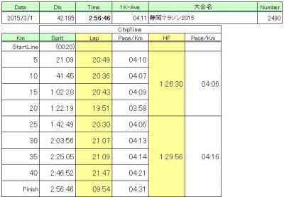 静岡マラソン結果