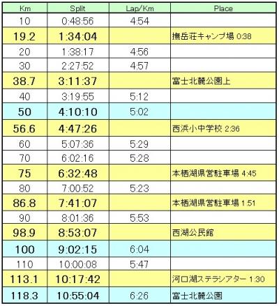 2015fuji5_pace_result.jpg
