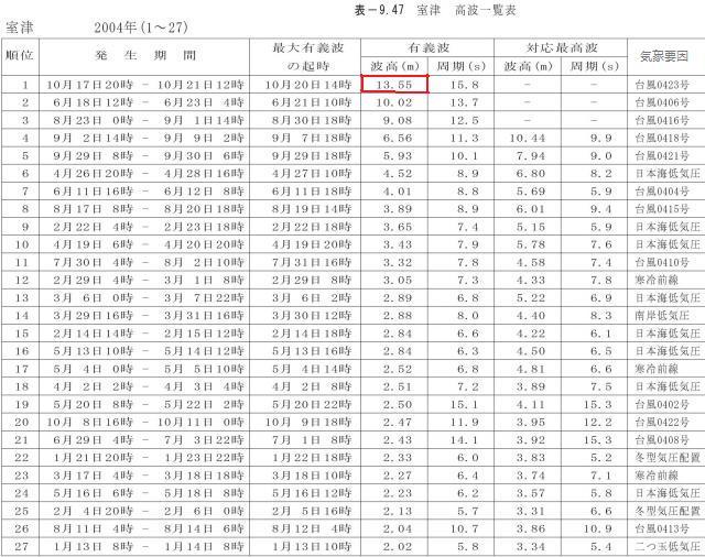 2004年の室津での有義波高の高い順