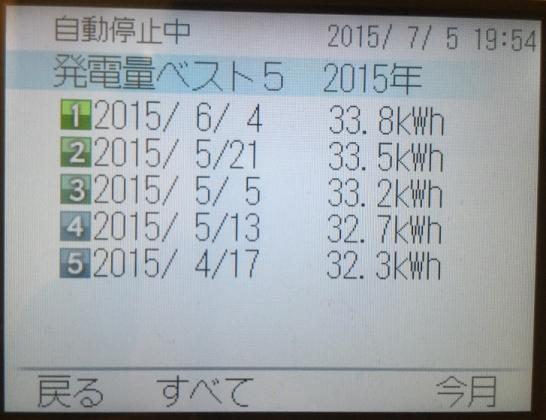 20150705007_5月の好調売電