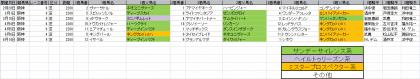 馬場傾向_阪神_芝_2200m_20150101~20150621