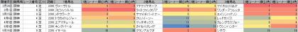 脚質傾向_阪神_芝_2200m_20150101~20150621