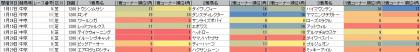 脚質傾向_中京_芝_1200m_20150101~20150628