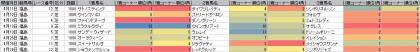 脚質傾向_福島_芝_1800m_20150101~20150628