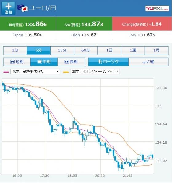 yen - euro