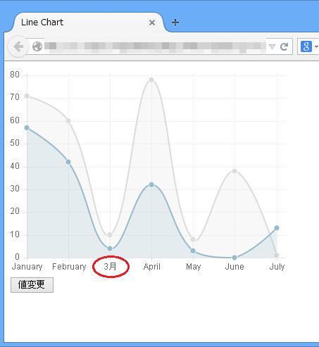 Chart.js 横軸ラベルの変更