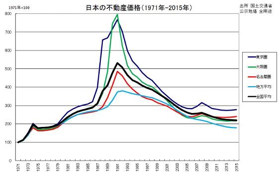 20150506日本の不動産価格(1971-2015) ブログ「アダム・スミス2世の経済解説」より引用