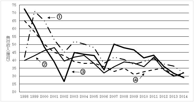 問19のグラフ