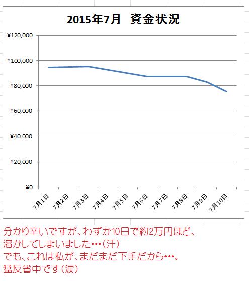7月11日 最終FX資金グラフ