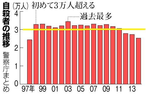 日本の自殺者が14年連続して3万人を超える状態