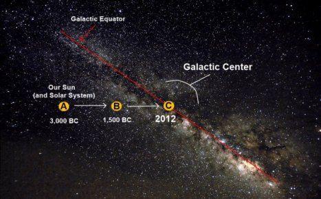 太陽が銀河面を横切る