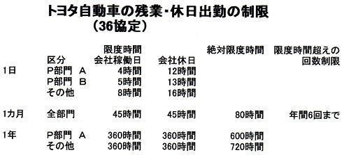 トヨタ 36協定