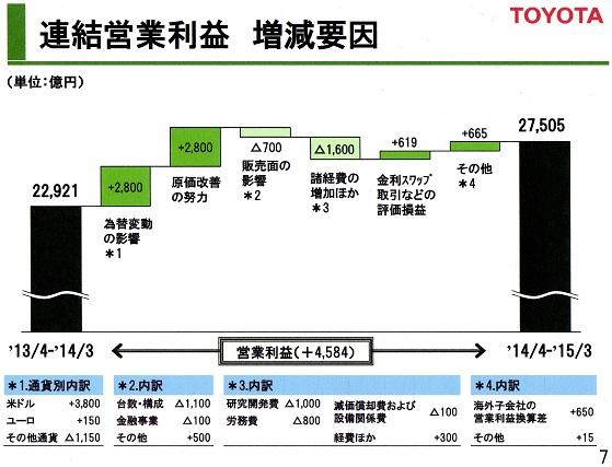 トヨタ15年3月期 増減