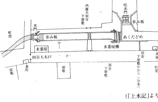 四谷大木戸 水番所の図