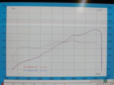 最終プロトVS触媒位置変更    200DUKE