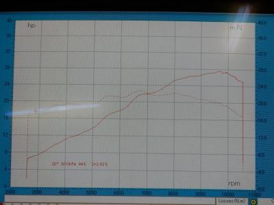 Ninja250Sl   ノーマルグラフ