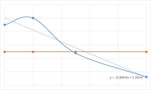 リスクリターンの交点予測と発見価値のグラフ
