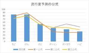 流行度予測の公式グラフ
