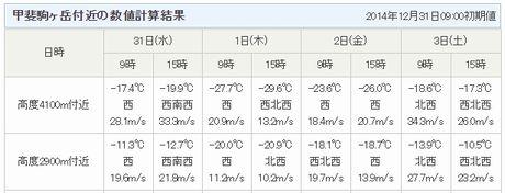 甲斐駒正月天気