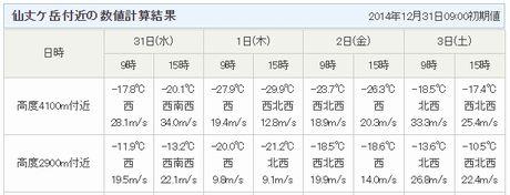 仙丈ヶ岳正月天気