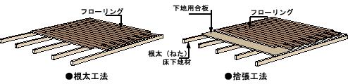 床の貼り方