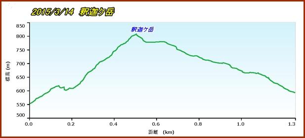 002 釈迦岳PF