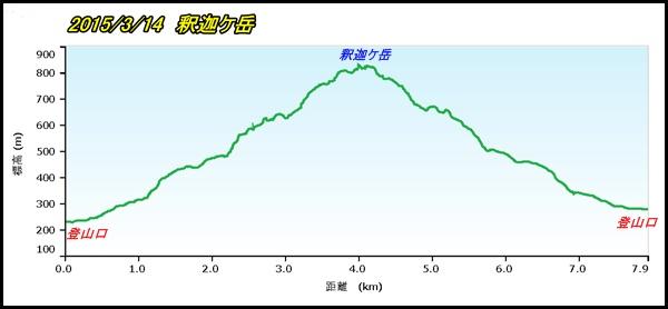 002 釈迦ケ岳