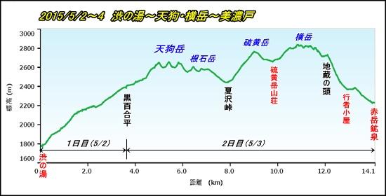 002八ヶ岳PF