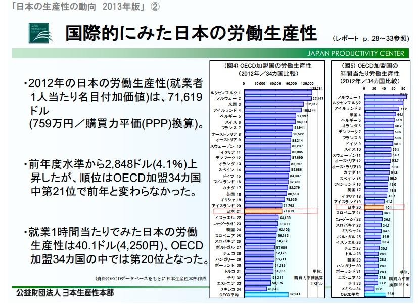 国際的に見た日本の労働生産性