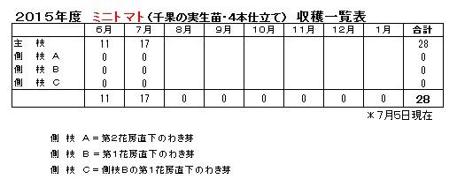 2015収穫7-5