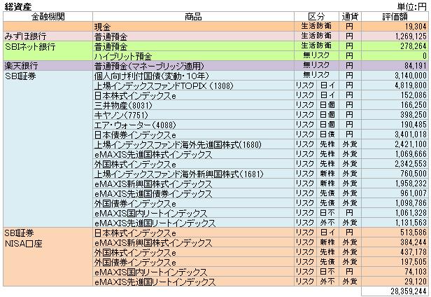 総資産(2015.6)