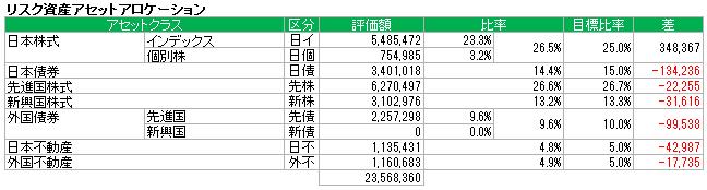 アセットアロケーション(2015.6)