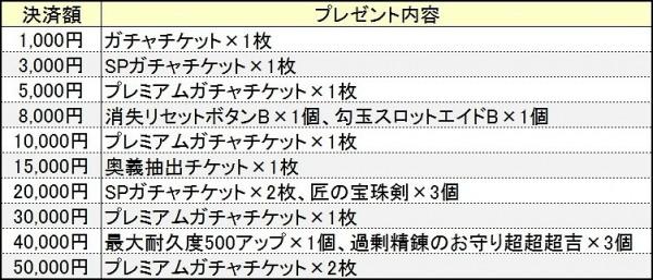 基本プレイ無料の和風ノンターゲティングアクションMMORPG『鬼斬(おにぎり)』 人気アバターが再登場!累計決済金額に応じたアイテムプレゼントキャンペーン実施